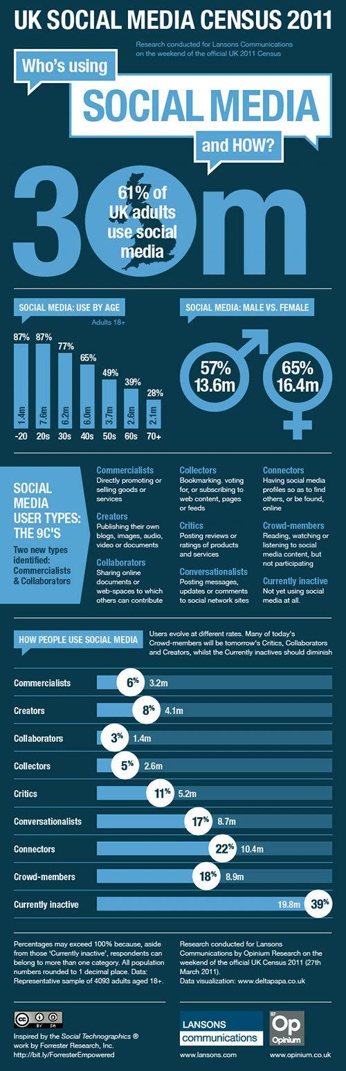 Social Media Census 2011